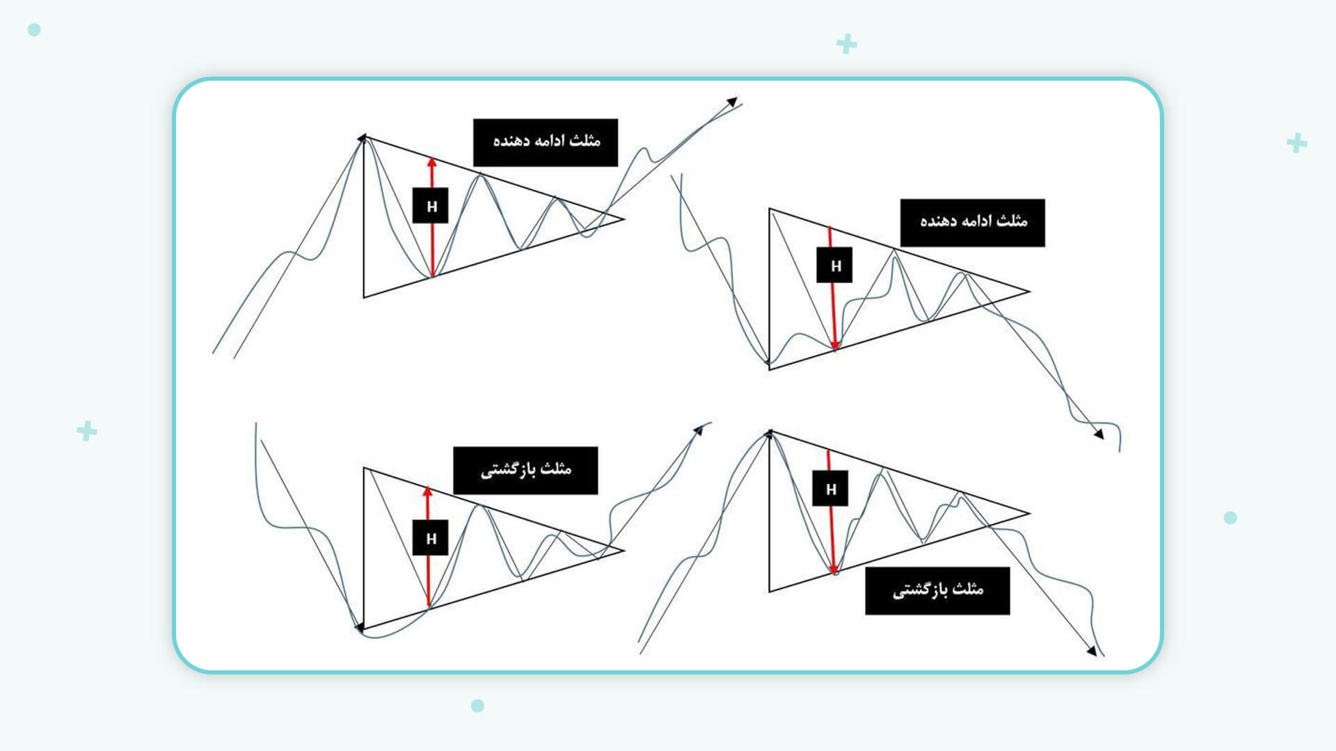الگوهای کلاسیک: الگوی مثلث