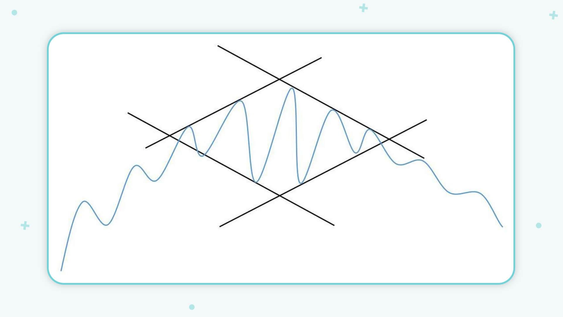 الگوهای کلاسیک: الگوی الماس