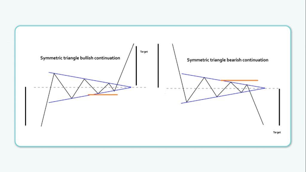 نحوه تعیین هدف و حد ضرر در الگوی مثلث