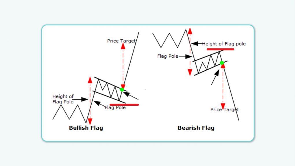 استراتژی معاملاتی با الگوی پرچم