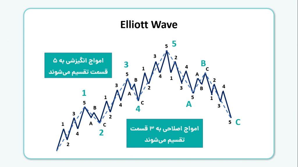امواج انگیزشی و اصلاحی