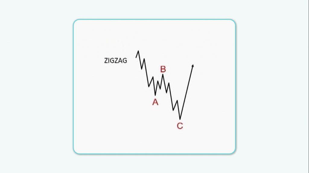 ساختار موج زیگزاگ