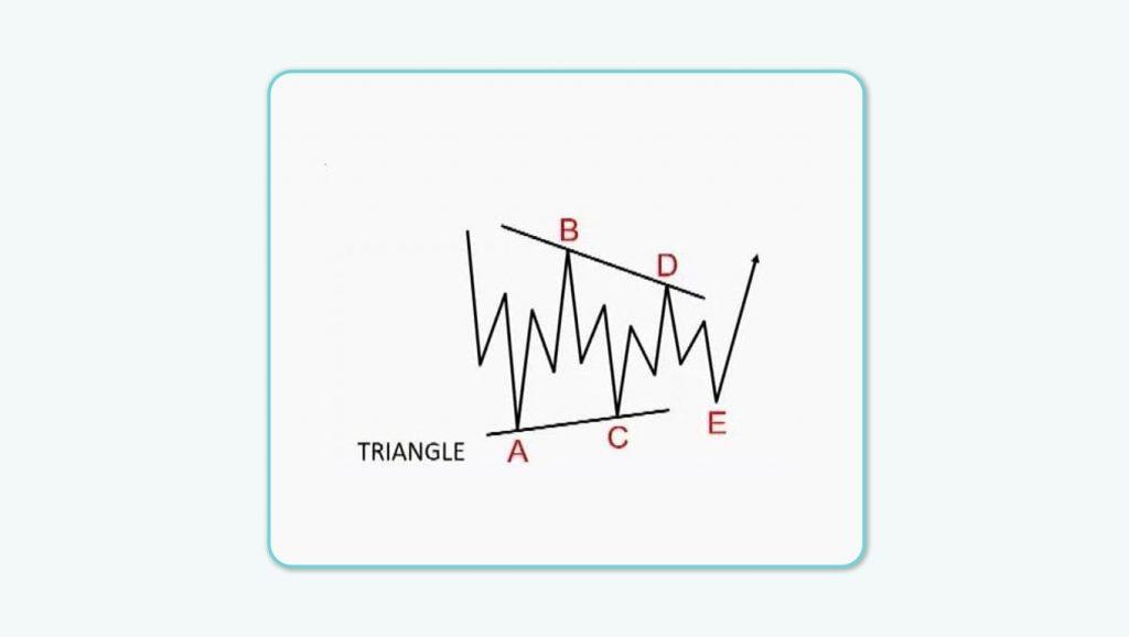 ساختار موج مثلث