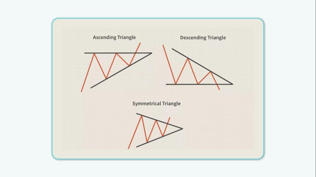الگوهای کلاسیک: الگوهای مثلث
