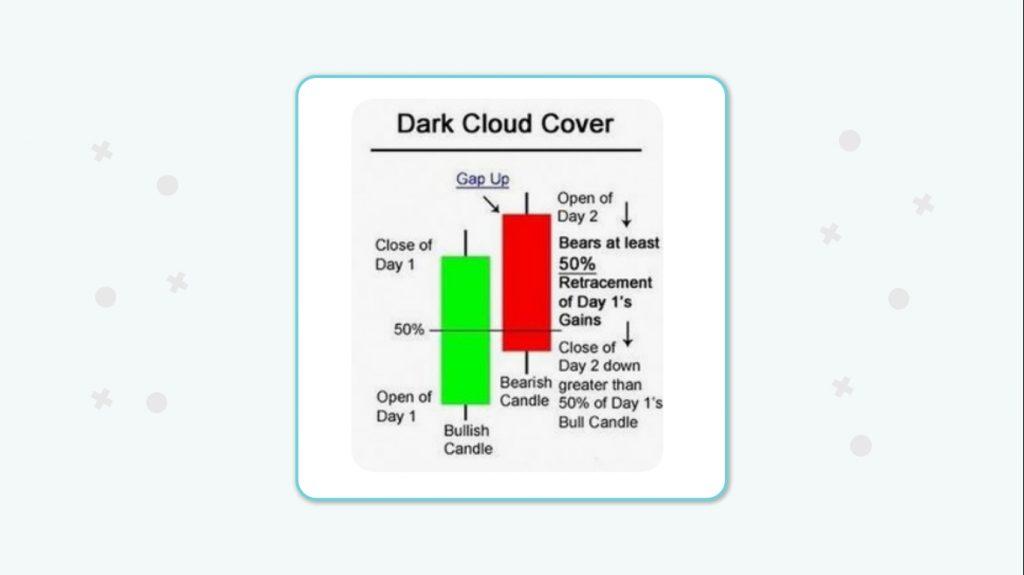 نحوه قرارگیری کندلها در الگوی ابر سیاه