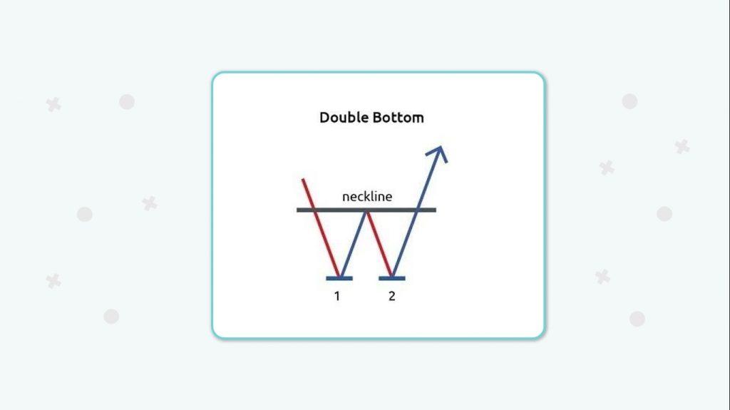 ساختار الگوی کف دوقلو یا دو کف یا W