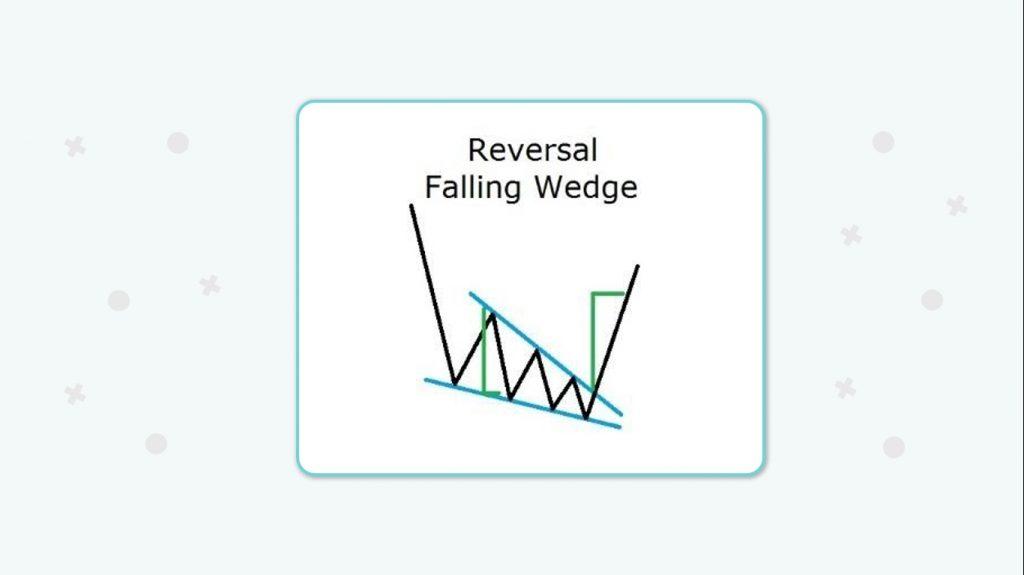 ساختار الگوی کنج در روند نزولی و حد سود برای ترید با این الگو