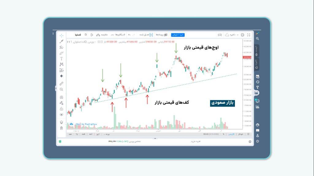 بازار روند دار- بازار صعودی-تحلیل تکنیکال