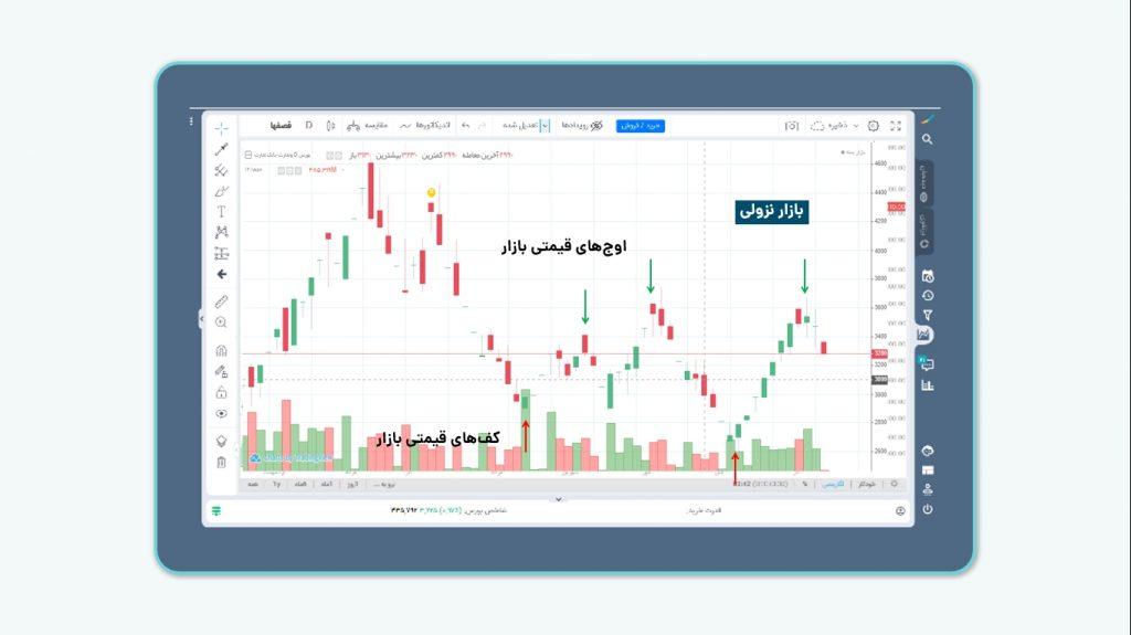بازار روند دار- بازار نزولی- تحلیل تکنیکال