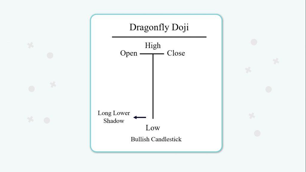 ساختار الگوی دوجی سنجاقک