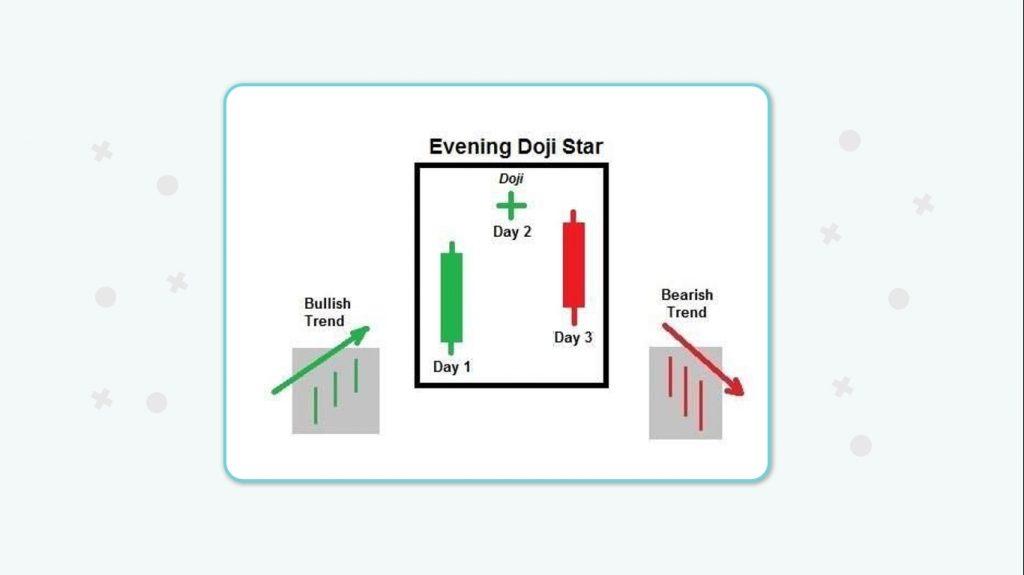 الگوی دوجی ستاره عصرگاهی