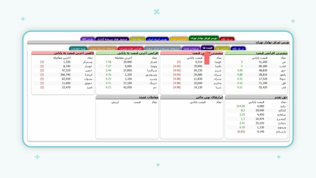 زبانه قیمتهای بخش بورس اوراق بهادار tsetmc
