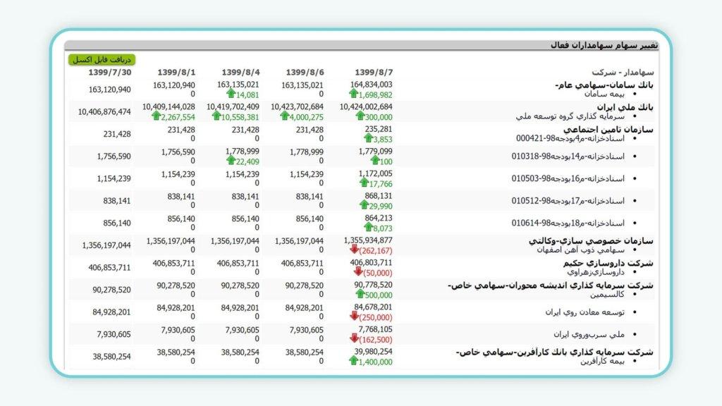 تغییر سهام سهامداران عمده