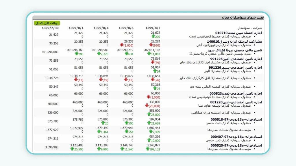 سهامداران فعال هر نماد