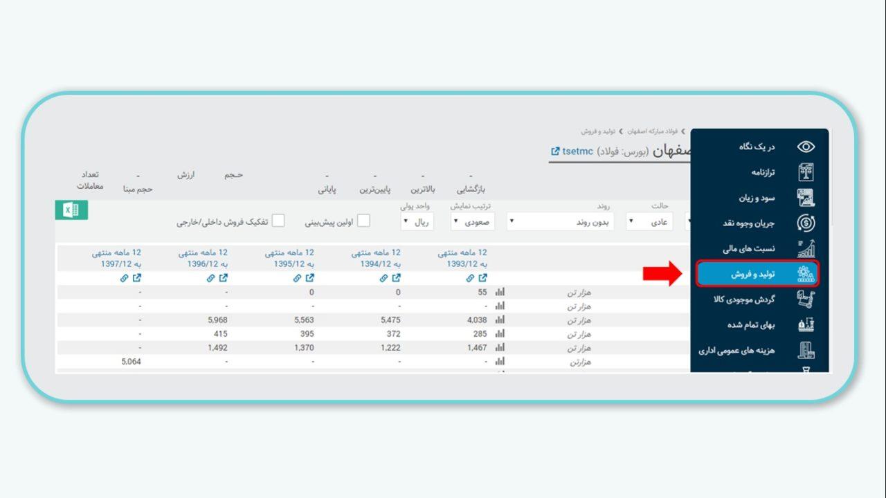 بررسی بخش تولید و فروش در سامانه بورس ویو