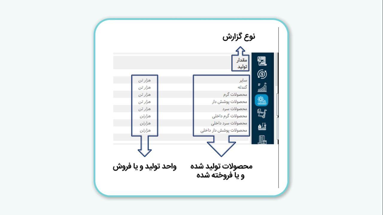 بررسی اطلاعات موجود در بخش تولید و فروش