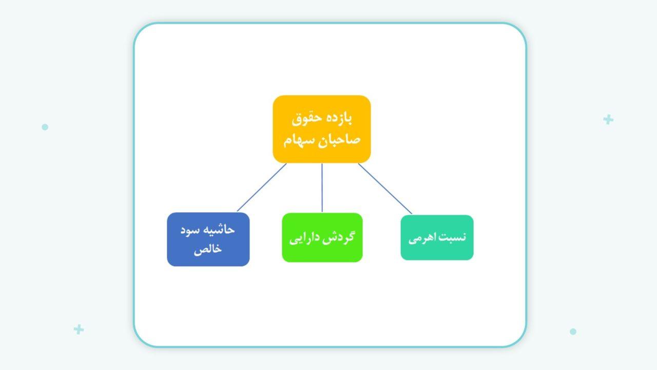 تحلیل بخشهای مختلف بازده حقوق صاحبان سهام با استفاده از مدل دوپونت
