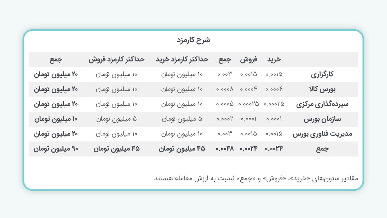 معاملات گواهی سپرده کالایی زعفران