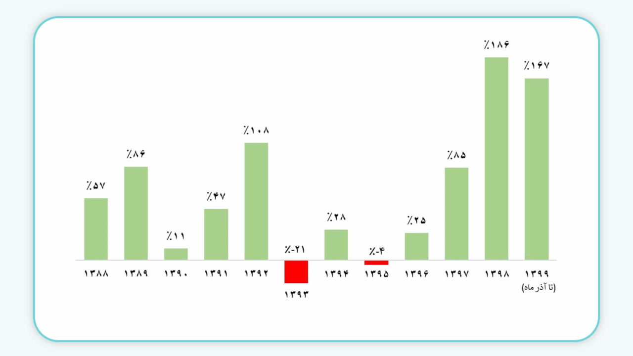 نمودار بازدهی سالانه شاخص کل طی سالهای گذشته
