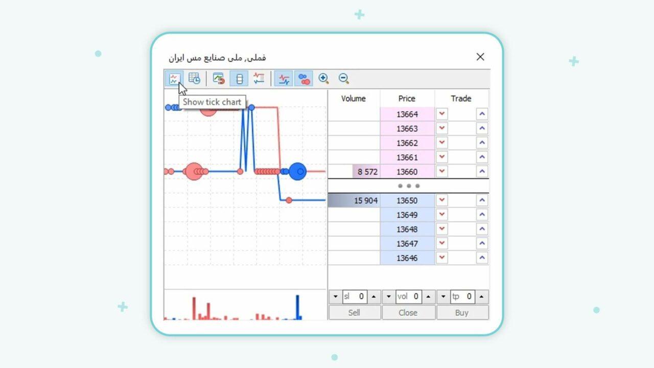 گزینه Show tick Chart در پنجره عمق بازار