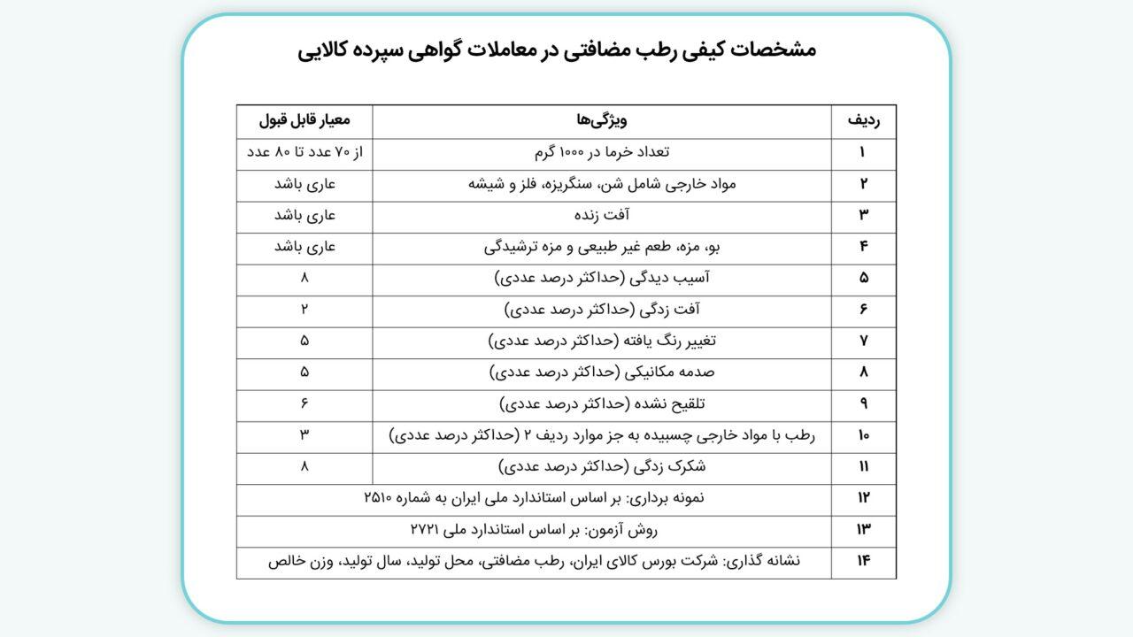 مشخصات کیفی رطب مضافتی برای پذیرش در انبار
