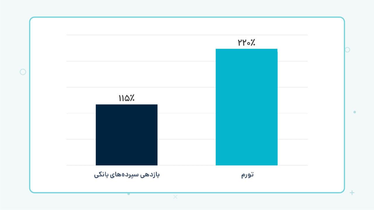 مقایسه بازدهی سپرده های بانکی و تورم