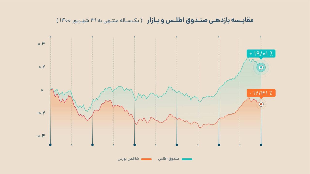 مقایسه بازدهی صندوق سرمایه گذاری اطلس و بازار